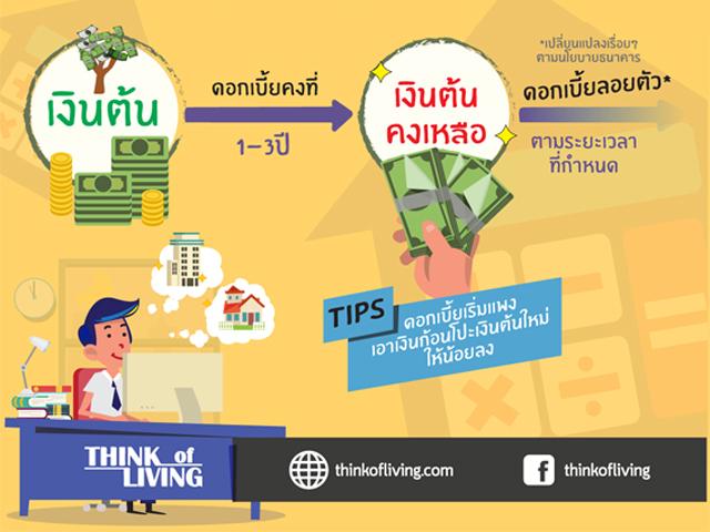 info บทความซื้อคอนโด2